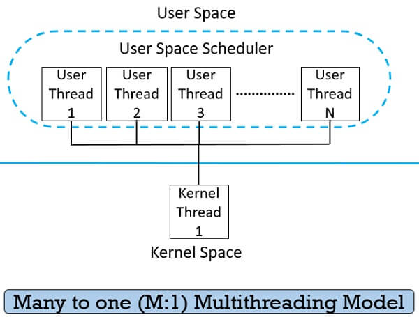 Many to one Multithreading Model in Operating System