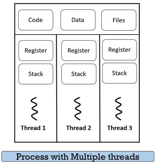 Process with multiple threads
