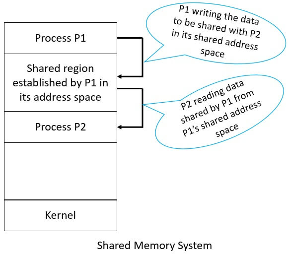 Shared Memory System in IPC (Interprocess Communication)