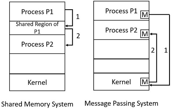 Shared Memory and Message Passing in IPC 0023