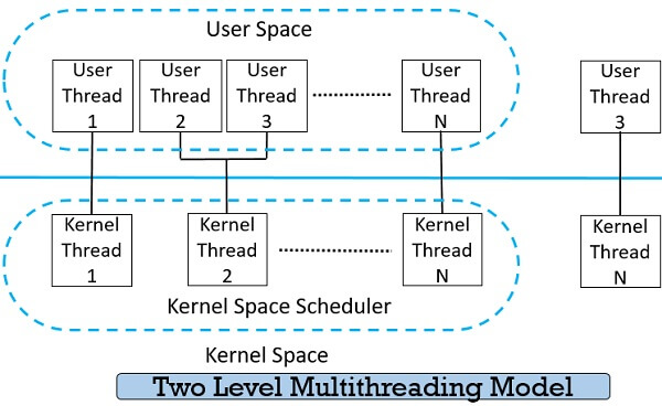 Two level Multithreading Models in Operating system
