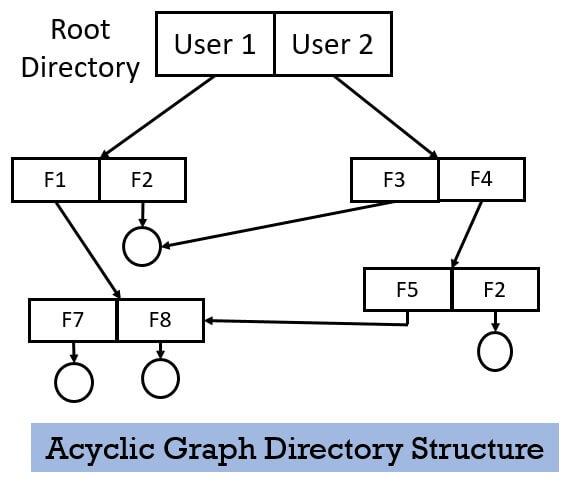 Acyclic Graph Directory