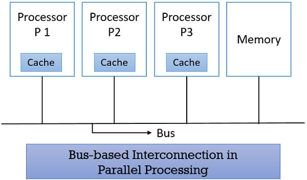 Bus-based Interconnection in Parallel Processing