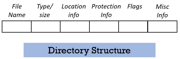 Directory Structure diagram