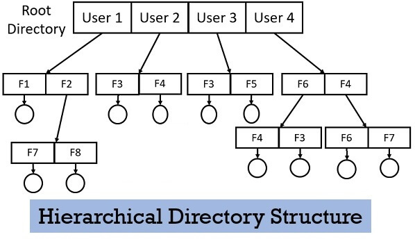 Hierarchical Directory