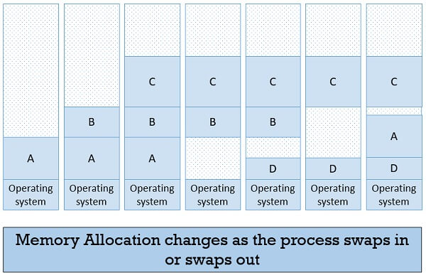 Memory Allocation in Swapping