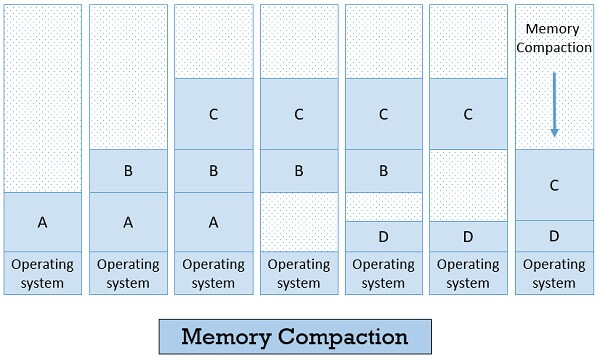 Memory Compaction Swapping