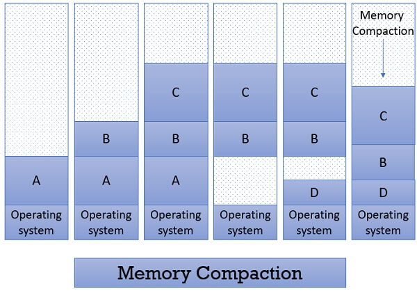 Memory Compaction in contiguous memory allocation 1