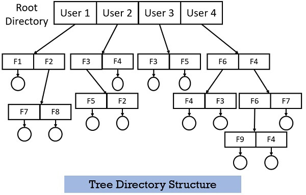 Tree Directory Structure