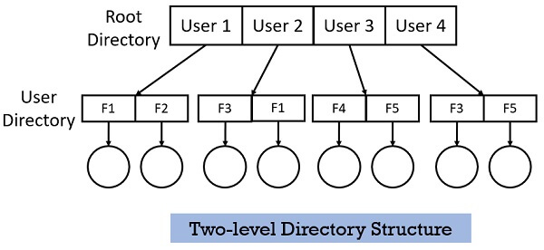 Two-level Directory Structure