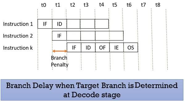 Branch Delay reduced 1