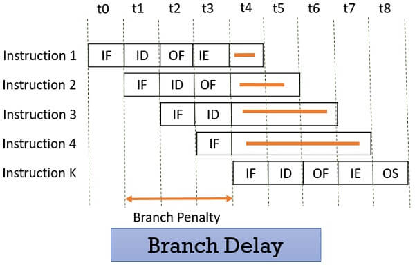 Branch Delay
