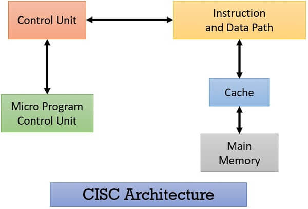 What is CISC Processors? Architecture, Examples, Instruction Set ...