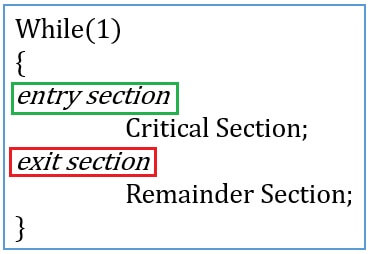 Critical sections general structure