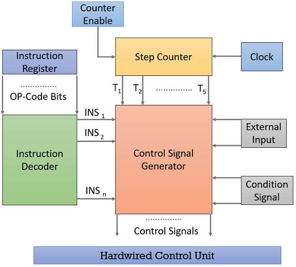Hardwired control unit 1