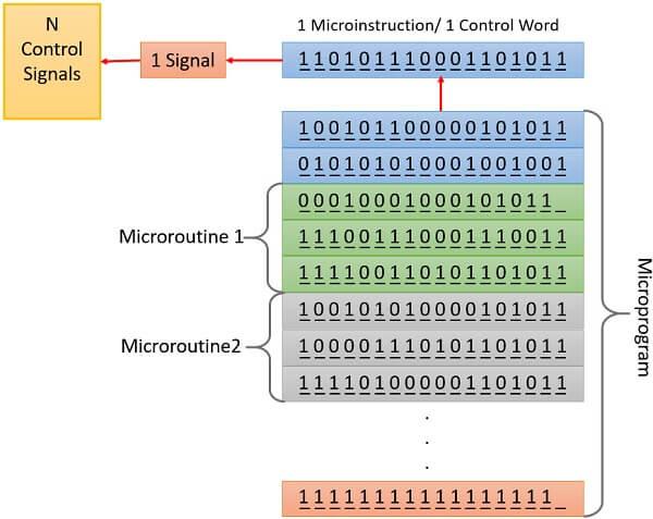 Microprogram 2