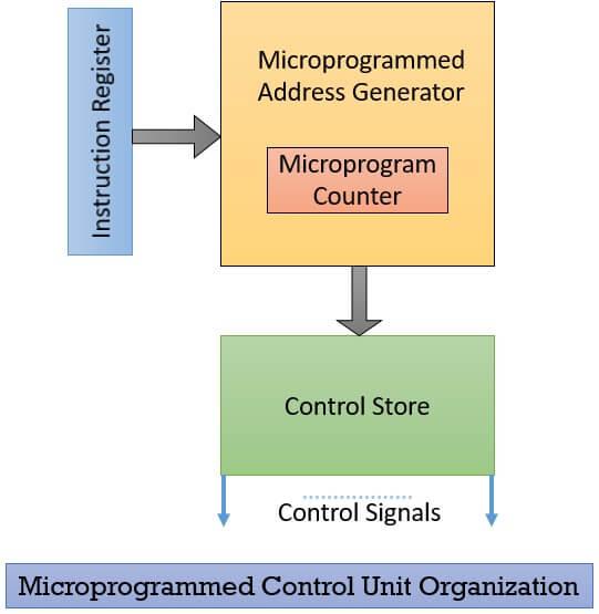 Microprogrammed control unit