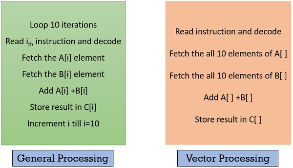 Vector Processing comparison
