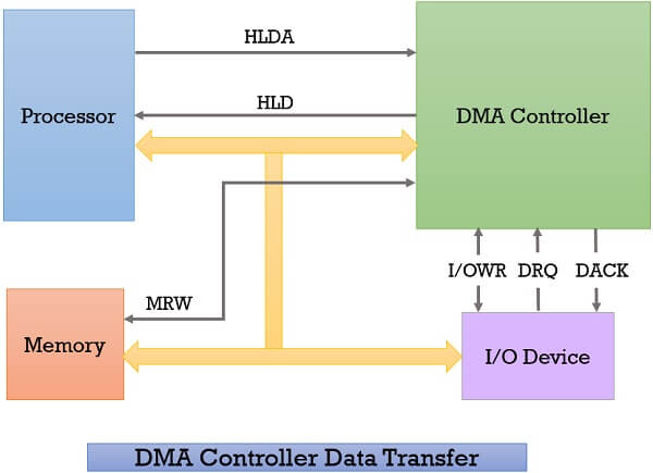 Direct Memory Access controller data transfer