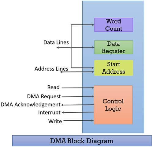Direct Memory Access diagram