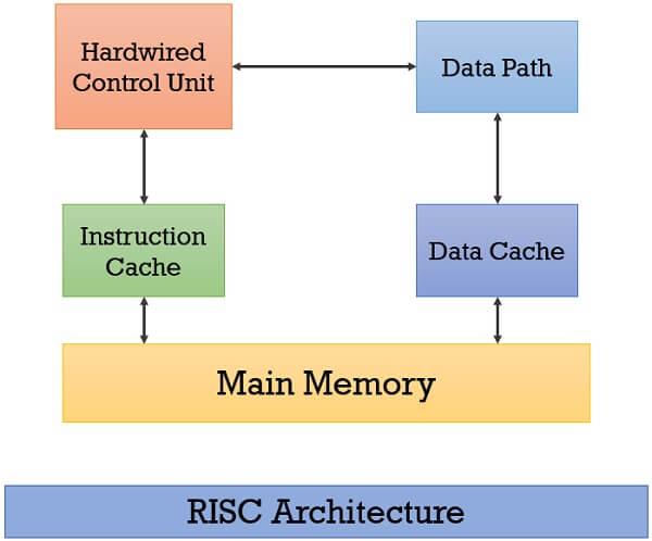 RISC Architecture 1
