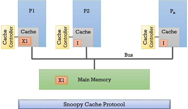 Snoopy cache protocol