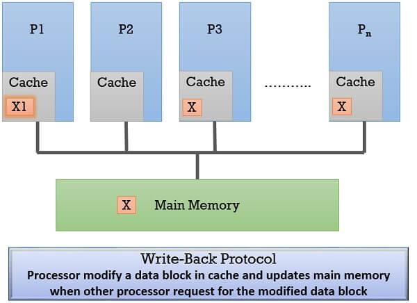 Write Back protocol 1