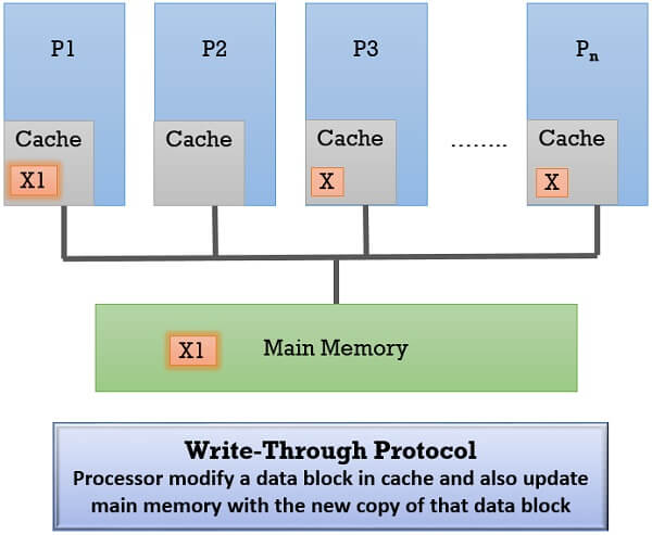 Write Through protocol 2