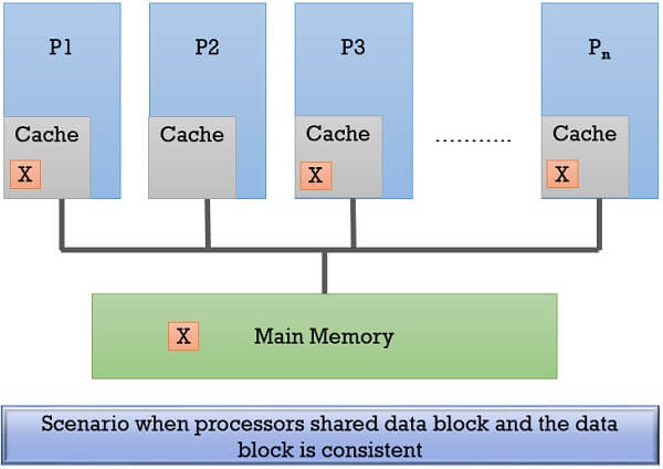 cache coherence 1