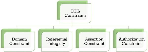 DDL Constraints