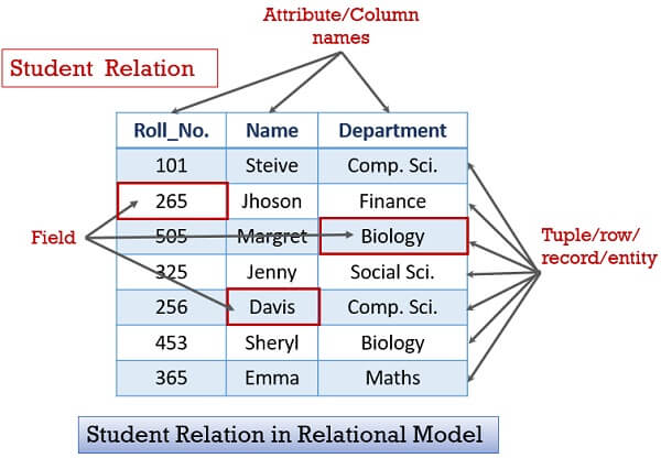 Student Relational Model diagram