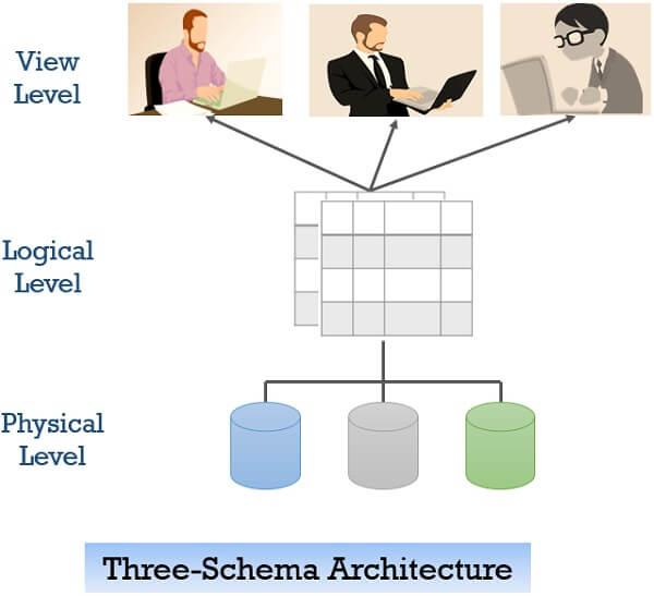 View of data three-schema architecture