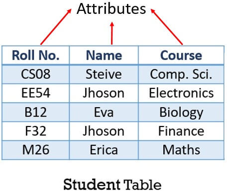 Attributes in student table