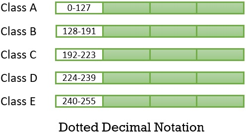 Dotted decimal notation classful addressing in computer network