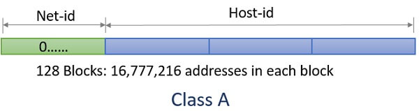 IPv4 class A addressing