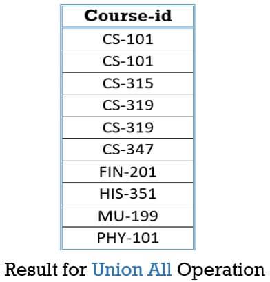 Set operation Union all
