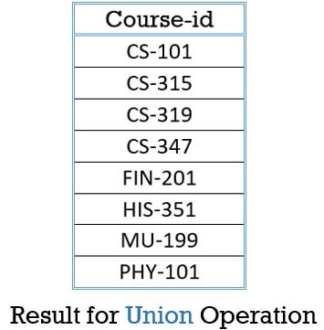 Union-Operation