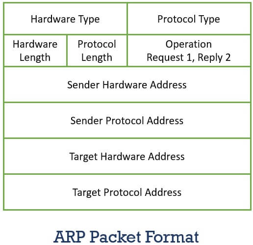 Address Resolution Protocol packet format