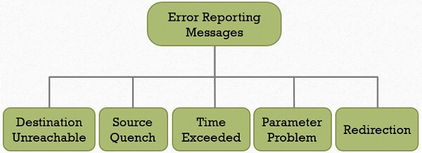 Error Reporting message types