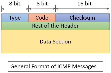 ICMPv4 general message format