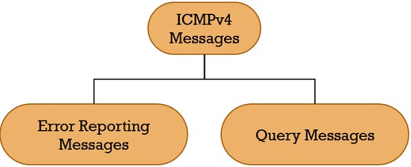 ICMPv4 message types