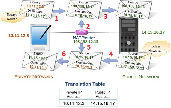 Network Address Translation- NAT