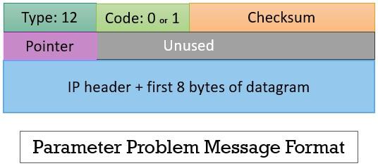 Parameter Problem Message Format