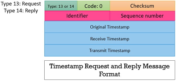Timestamp Request & reply message Format