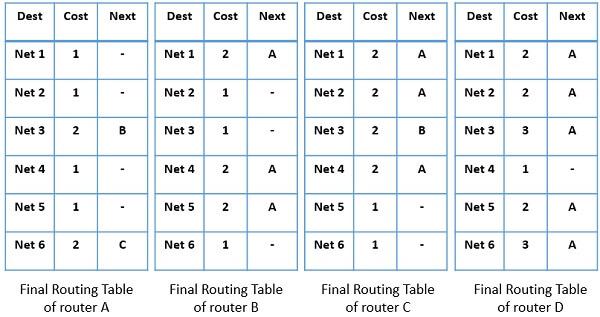 Distance Vector Routing algorithm 3