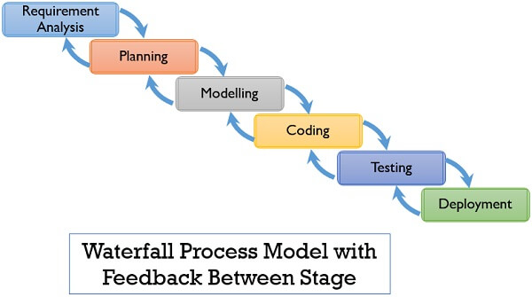 waterfall process model with feedback between stages