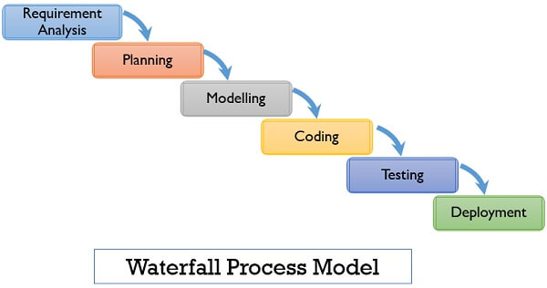 waterfall process model