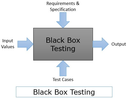 What Is Black Box Testing Definition Method Example Techniques Advantages Disadvanatges Binary Terms