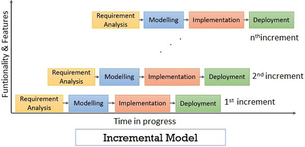 Incremental development model