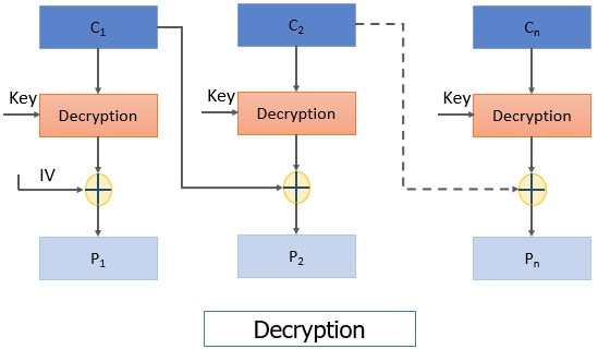 CBC Decryption Block cipher